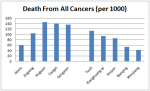 death from all cancers