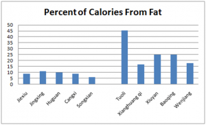 percent calories from fat
